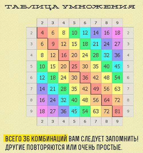 Таблица умножения, 36 комбинаций